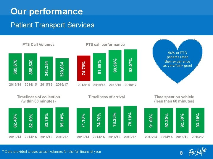 Our performance Patient Transport Services 94% of PTS patients rated their experience as very/fairly