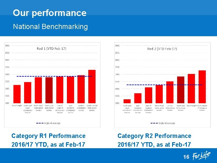Our performance National Benchmarking Category R 1 Performance 2016/17 YTD, as at Feb-17 Category