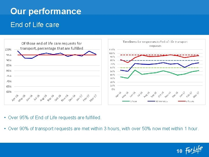 Our performance End of Life care • Over 95% of End of Life requests