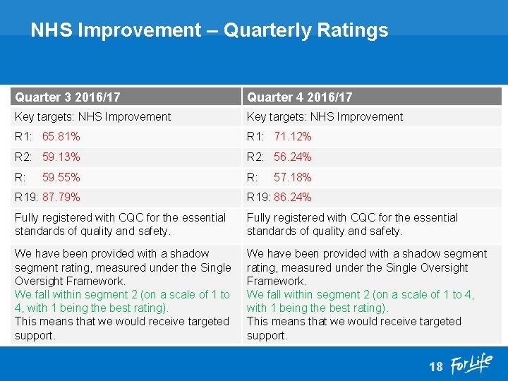 NHS Improvement – Quarterly Ratings Quarter 3 2016/17 Quarter 4 2016/17 Key targets: NHS