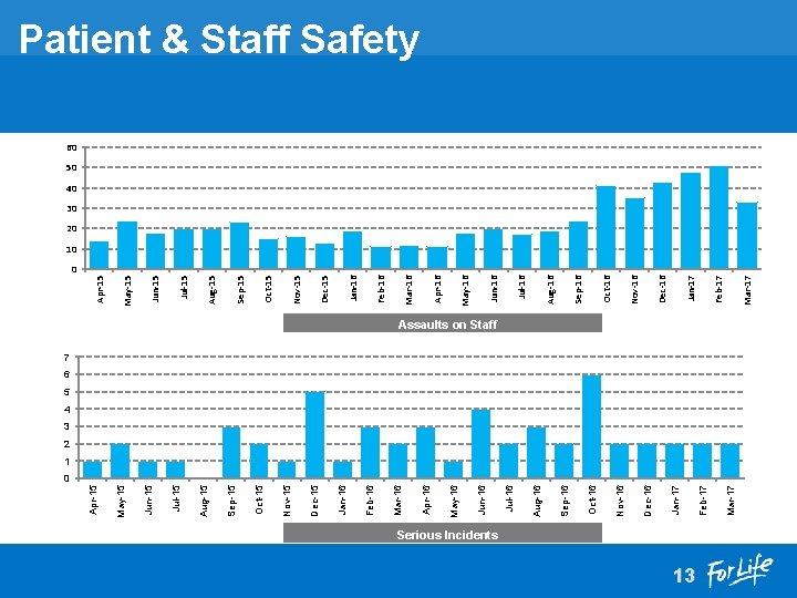 Serious Incidents 13 Mar-17 Feb-17 Jan-17 Dec-16 Nov-16 Oct-16 Sep-16 Aug-16 Jul-16 Jun-16 May-16