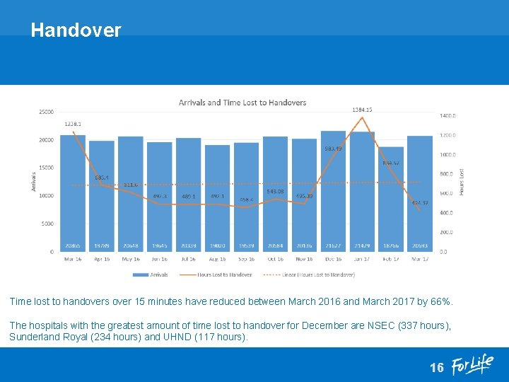 Handover Time lost to handovers over 15 minutes have reduced between March 2016 and