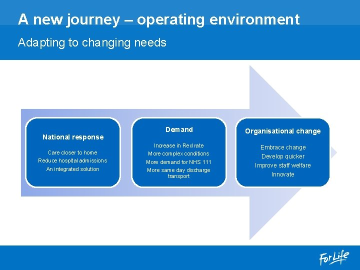 A new journey – operating environment Adapting to changing needs National response Care closer