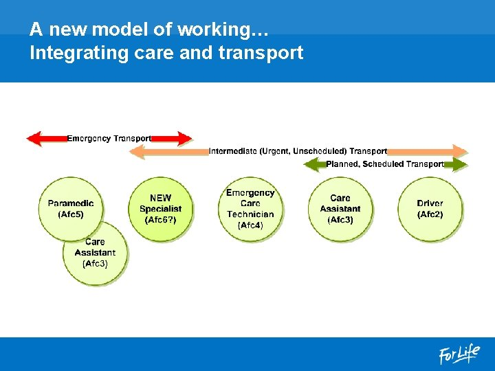 A new model of working… Integrating care and transport