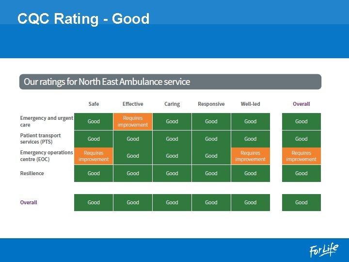 CQC Rating - Good