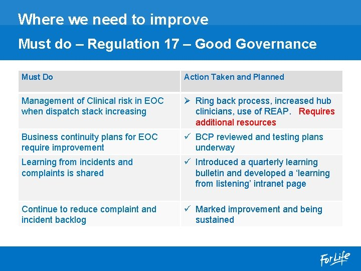 Where we need to improve Must do – Regulation 17 – Good Governance Must