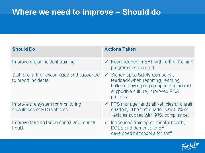 Where we need to improve – Should do Should Do Actions Taken Improve major