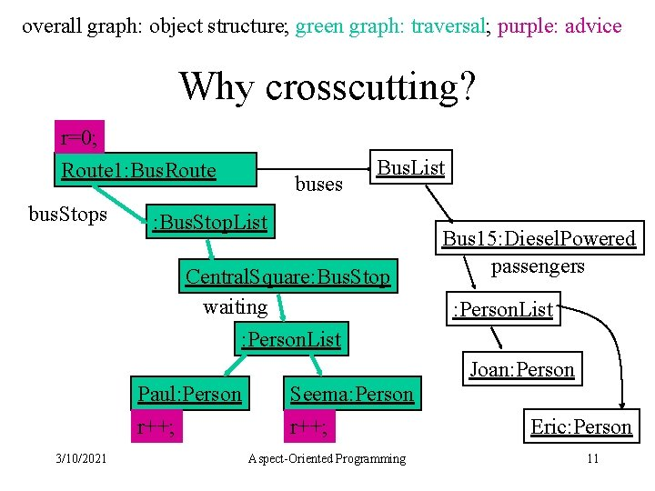 overall graph: object structure; green graph: traversal; purple: advice Why crosscutting? r=0; Route 1: