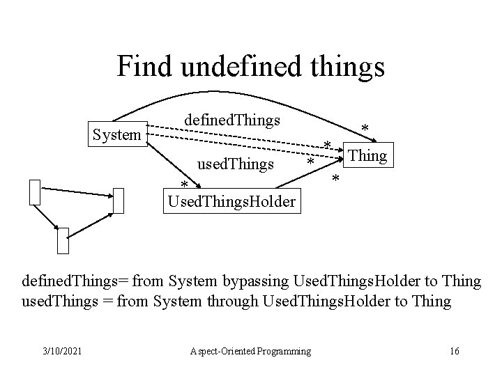Find undefined things System defined. Things used. Things * * Used. Things. Holder *