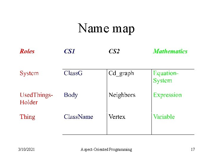 Name map 3/10/2021 Aspect-Oriented Programming 17
