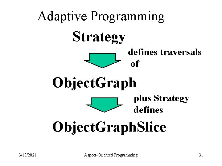 Adaptive Programming Strategy defines traversals of Object. Graph plus Strategy defines Object. Graph. Slice