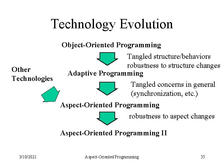 Technology Evolution Object-Oriented Programming Other Technologies Tangled structure/behaviors robustness to structure changes Adaptive Programming