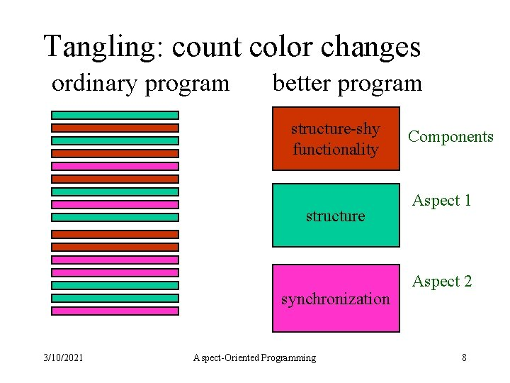 Tangling: count color changes ordinary program better program structure-shy functionality structure synchronization 3/10/2021 Aspect-Oriented