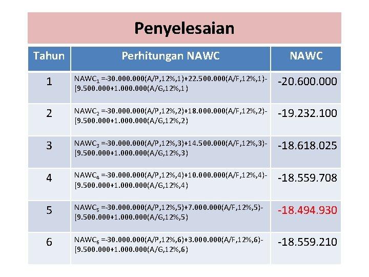 Penyelesaian Tahun Perhitungan NAWC 1 =-30. 000(A/P, 12%, 1)+22. 500. 000(A/F, 12%, 1)[9. 500.