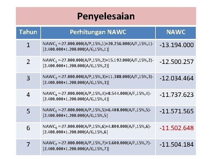 Penyelesaian Tahun Perhitungan NAWC 1 =-27. 000(A/P, 15%, 1)+20. 256. 000(A/F, 15%, 1)[2. 400.