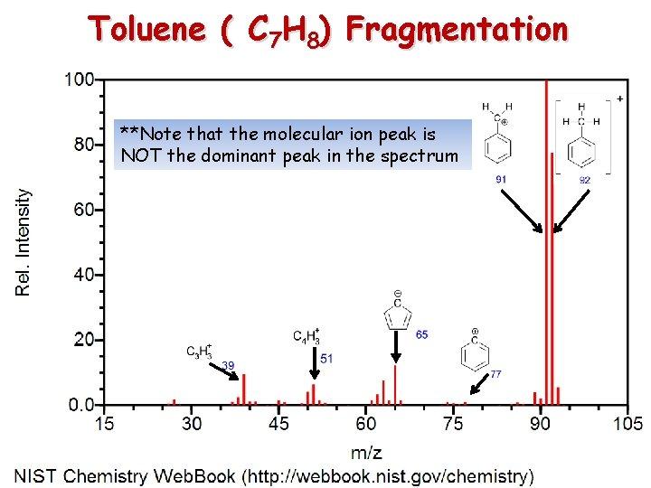 Toluene ( C 7 H 8) Fragmentation **Note that the molecular ion peak is