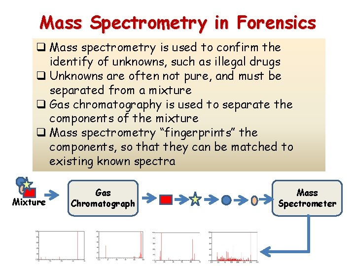 Mass Spectrometry in Forensics q Mass spectrometry is used to confirm the identify of