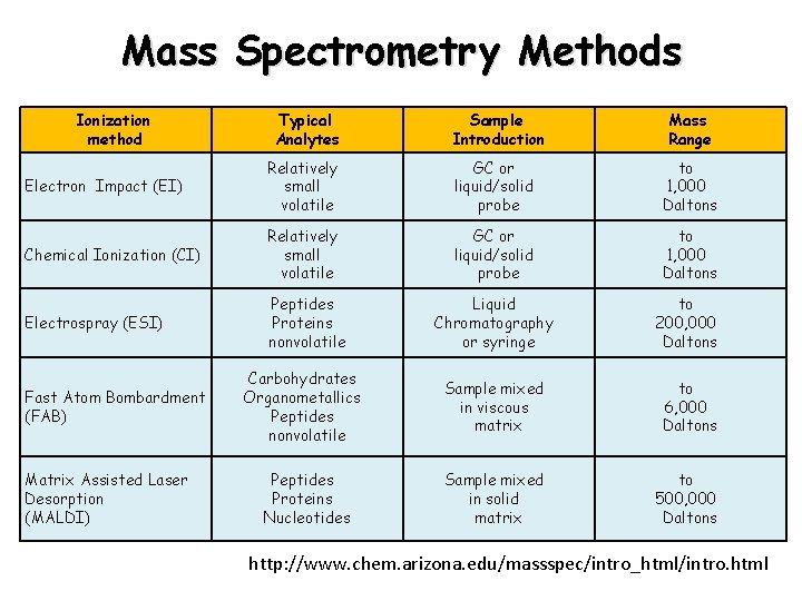 Mass Spectrometry Methods Ionization method Typical Analytes Sample Introduction Mass Range Electron Impact (EI)