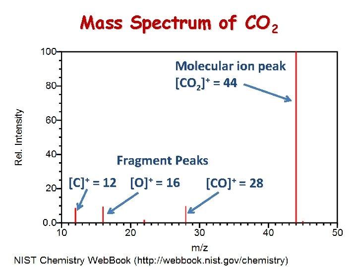 Mass Spectrum of CO 2 Molecular ion peak [CO 2]+ = 44 Fragment Peaks