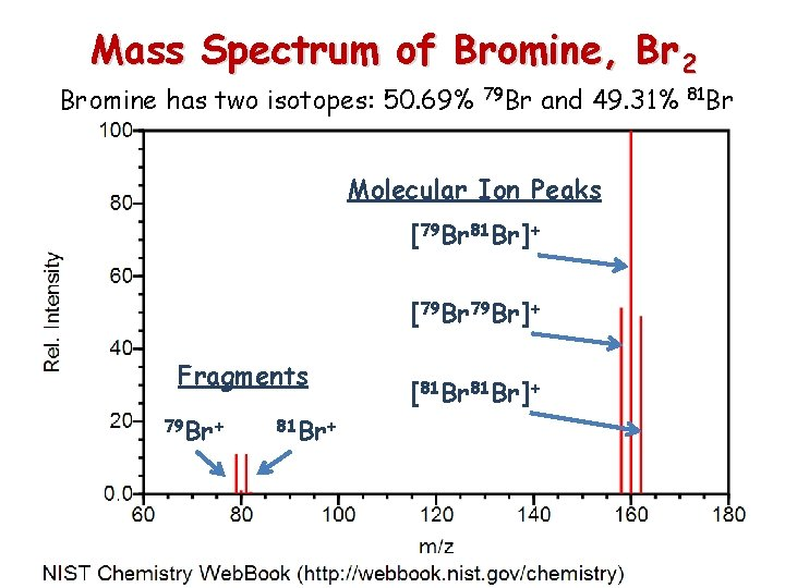 Mass Spectrum of Bromine, Br 2 Bromine has two isotopes: 50. 69% 79 Br