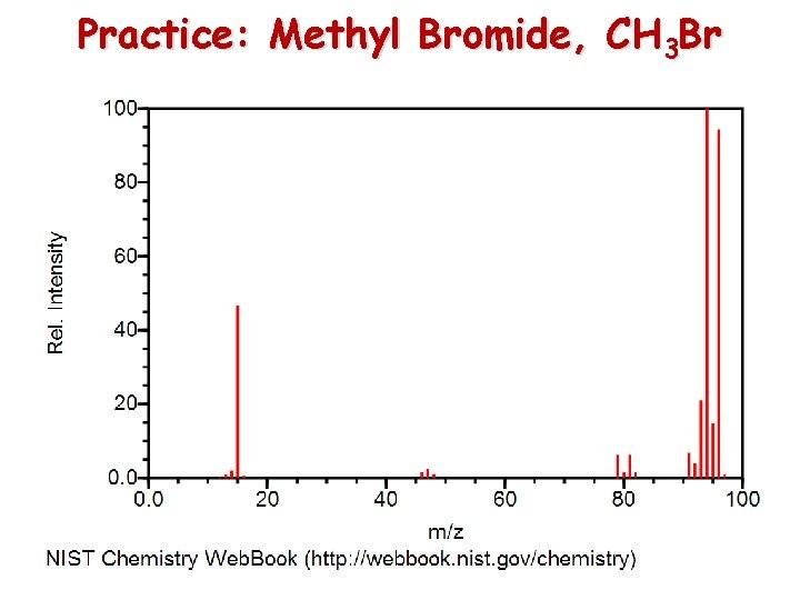 Practice: Methyl Bromide, CH 3 Br