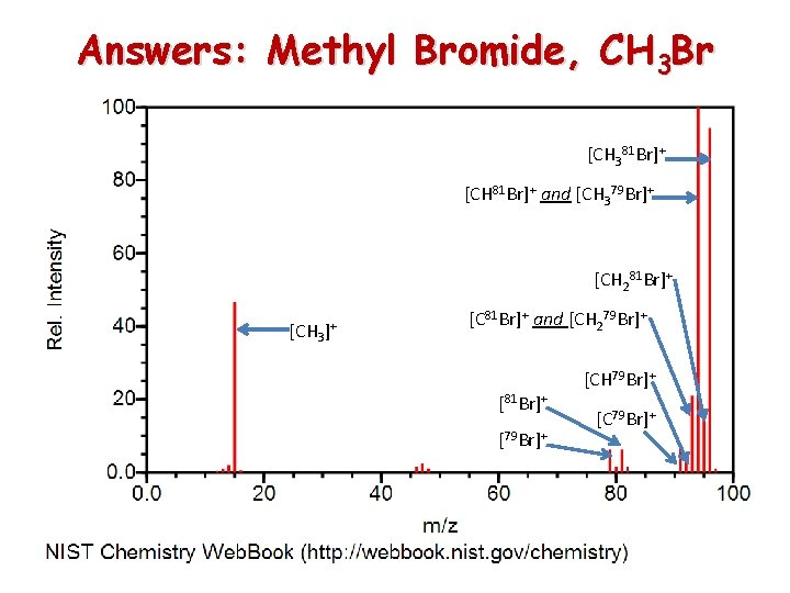 Answers: Methyl Bromide, CH 3 Br [CH 381 Br]+ [CH 81 Br]+ and [CH