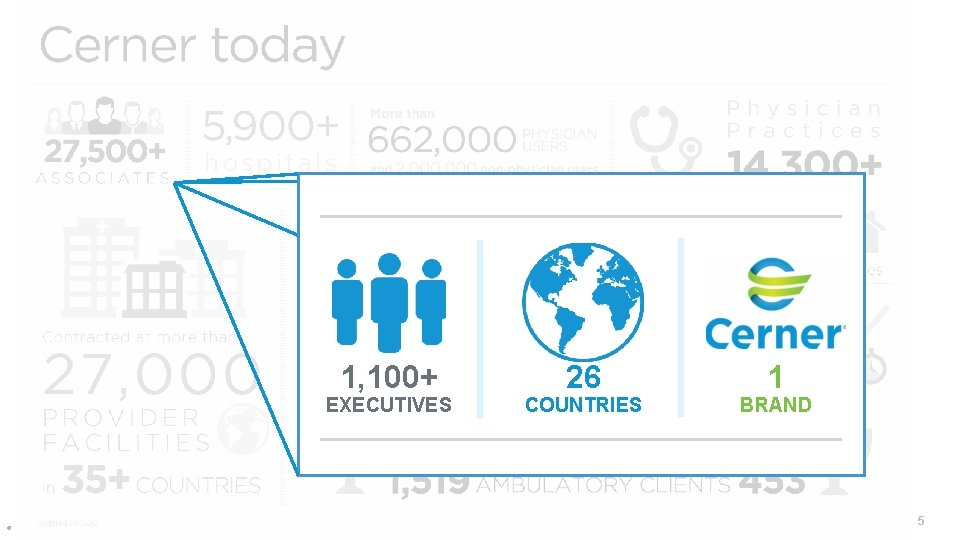 1, 100+ EXECUTIVES © Cerner Corporation. All rights reserved. 26 COUNTRIES 1 BRAND 5