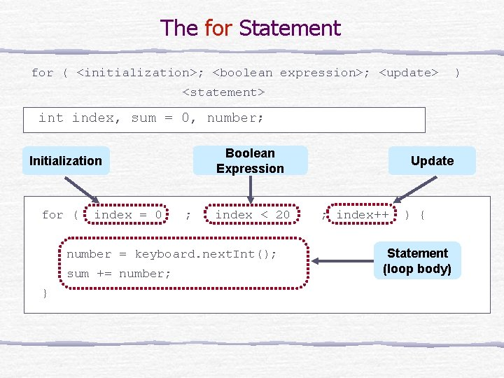 The for Statement for ( <initialization>; <boolean expression>; <update> <statement> int index, sum =