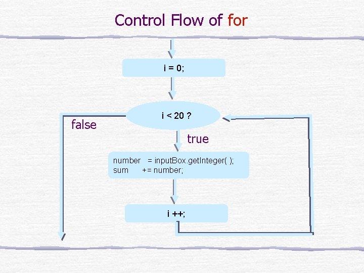 Control Flow of for i = 0; false i < 20 ? true number