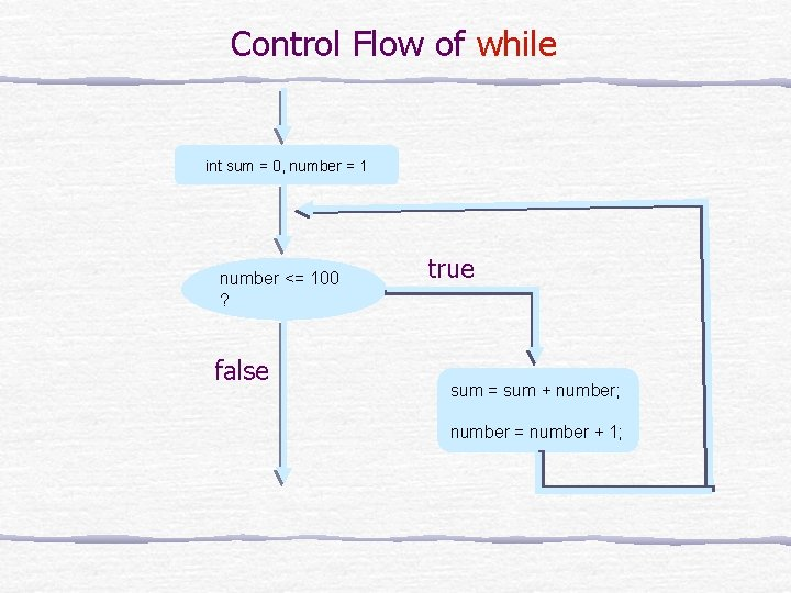 Control Flow of while int sum = 0, number = 1 number <= 100