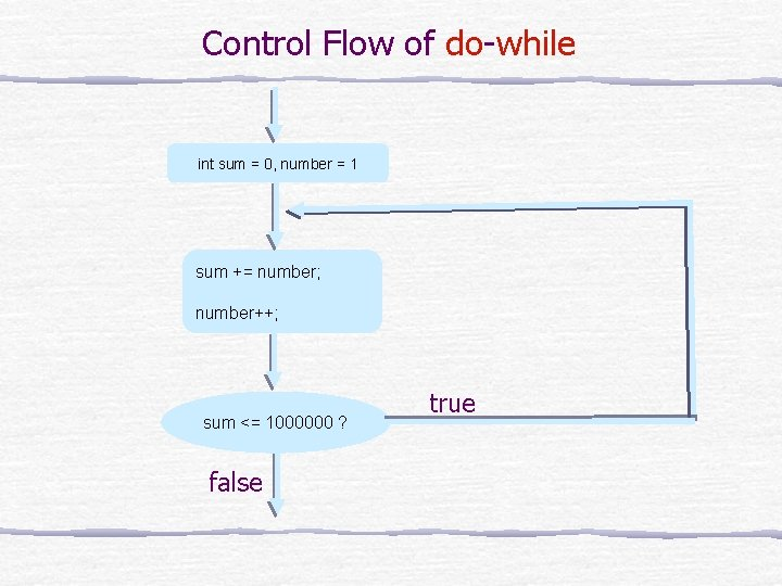 Control Flow of do-while int sum = 0, number = 1 sum += number;