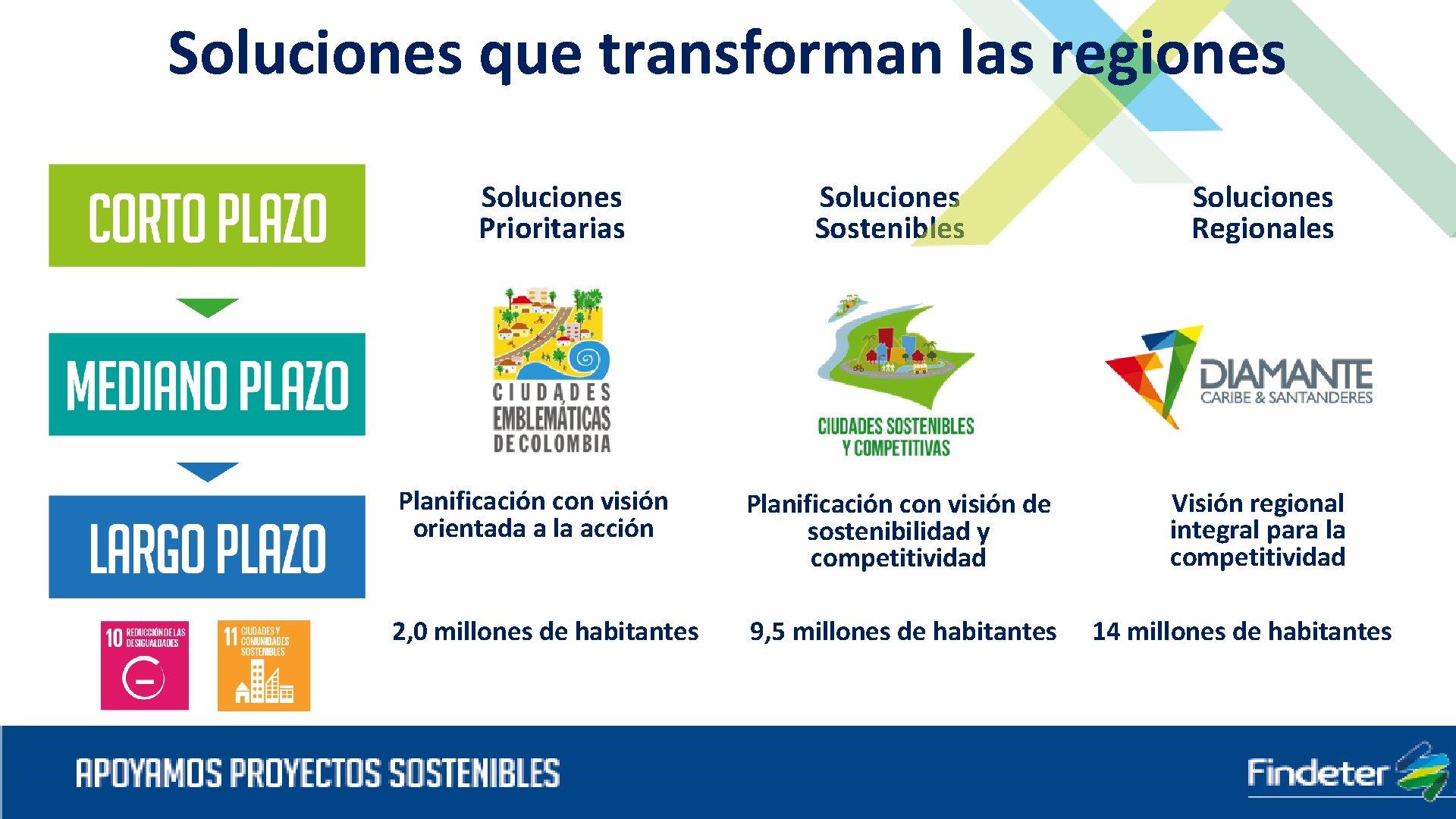 Soluciones que transforman las regiones Soluciones Prioritarias Soluciones Sostenibles Planificación con visión orientada a