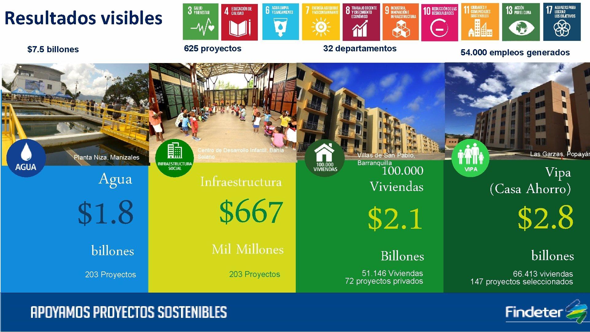 Resultados visibles 625 proyectos $7. 5 billones Planta Niza, Manizales Centro de Desarrollo Infantil,