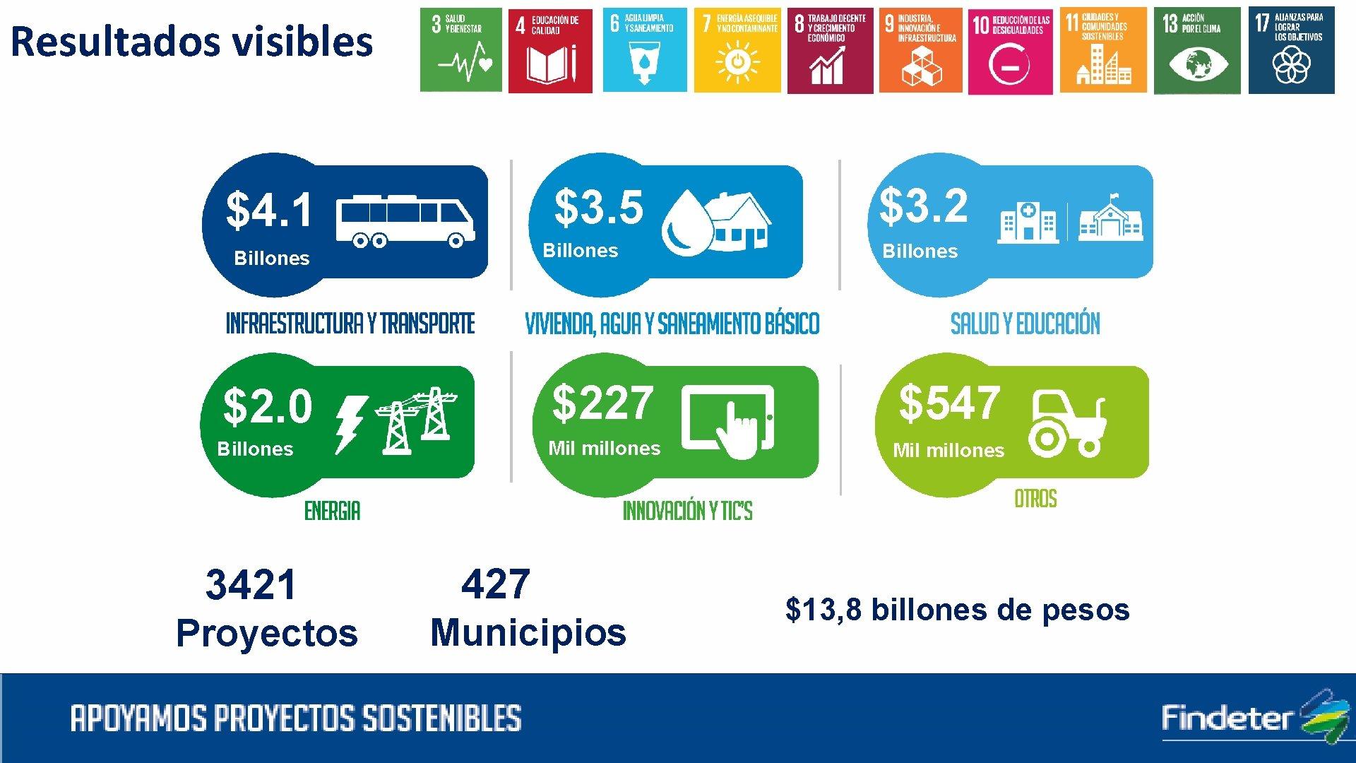 Resultados visibles $3. 5 $4. 1 Billones $3. 2 Billones $2. 0 $227 $547