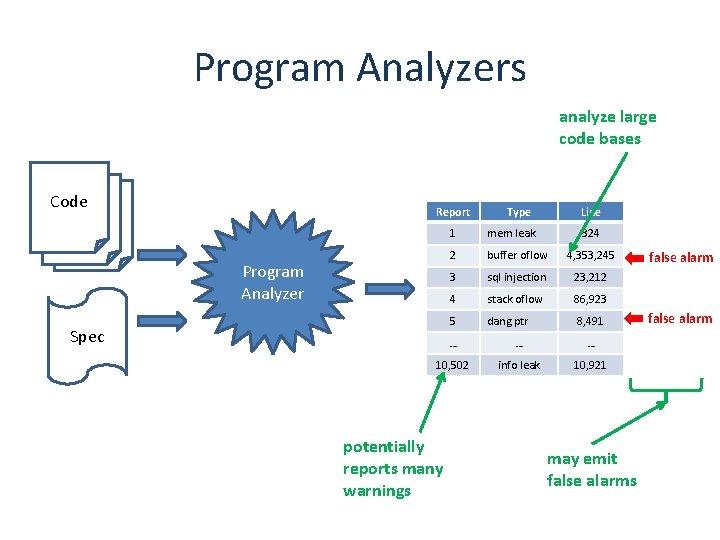 Program Analyzers analyze large code bases Code Report Program Analyzer Spec Type Line 1