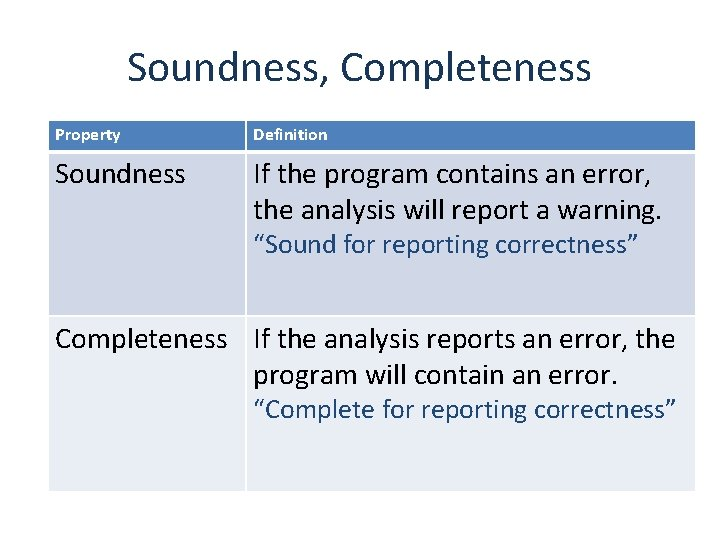 Soundness, Completeness Property Definition Soundness If the program contains an error, the analysis will