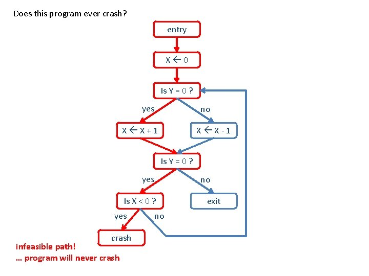 Does this program ever crash? entry X 0 Is Y = 0 ? yes