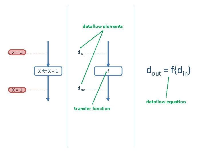 dataflow elements din X=0 X X+1 X=1 f dout = f(din) dout dataflow equation