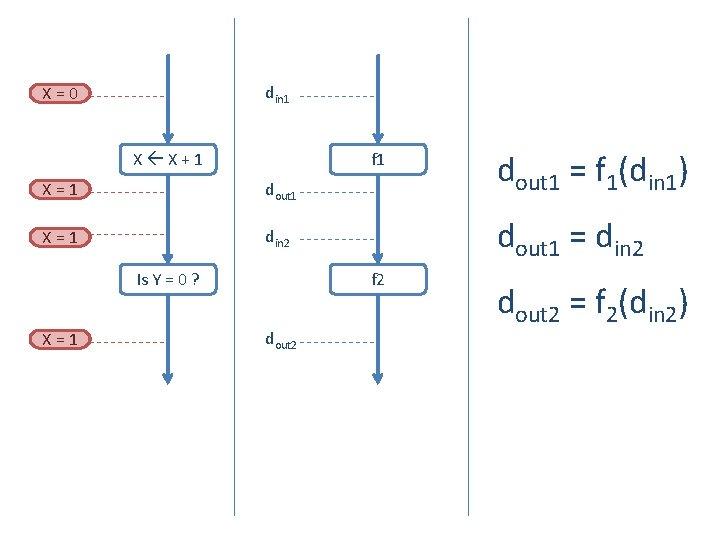 din 1 X=0 X X+1 f 1 X=1 dout 1 X=1 din 2 X=1
