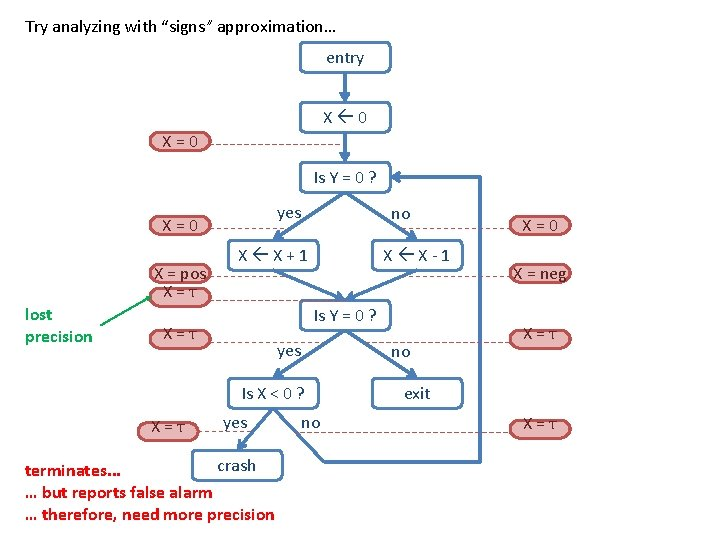 """Try analyzing with """"signs"""" approximation… entry X 0 X=0 Is Y = 0 ?"""
