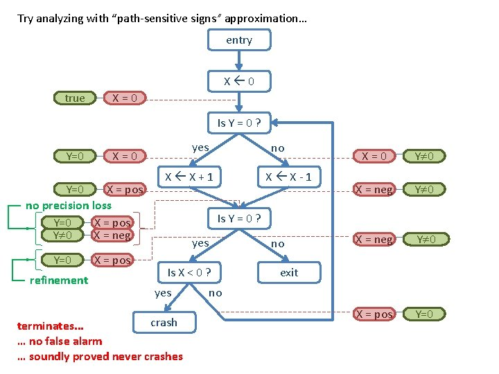 """Try analyzing with """"path-sensitive signs"""" approximation… entry X 0 true X=0 Is Y ="""