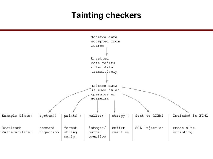 Tainting checkers 32