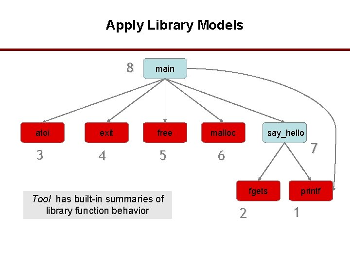 Apply Library Models 8 atoi 3 exit 4 main free 5 Tool has built-in