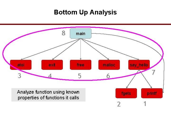 Bottom Up Analysis 8 atoi 3 exit 4 main free 5 Analyze function using