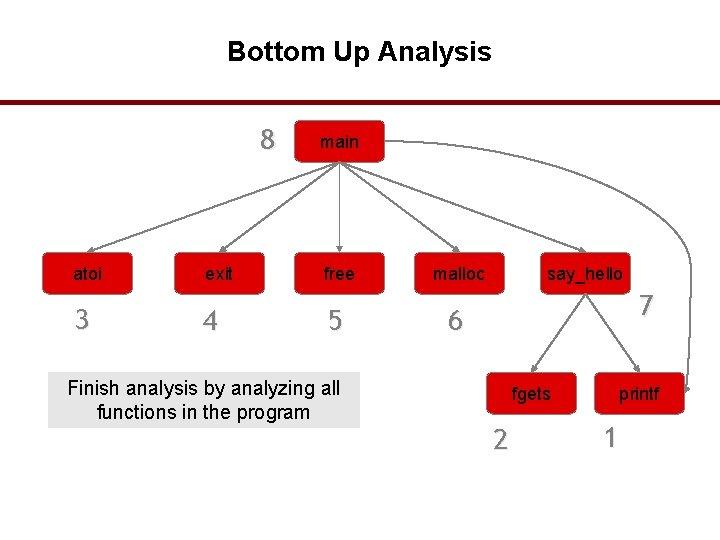 Bottom Up Analysis 8 atoi 3 exit 4 main free 5 Finish analysis by