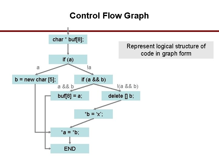 Control Flow Graph char * buf[8]; Represent logical structure of code in graph form