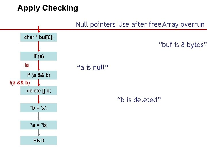 """Apply Checking Null pointers Use after free. Array overrun char * buf[8]; """"buf is"""