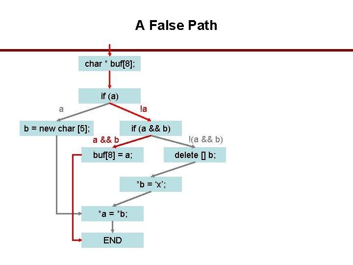 A False Path char * buf[8]; if (a) a !a b = new char