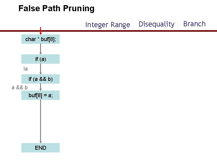 False Path Pruning Integer Range Disequality Branch char * buf[8]; if (a) !a if