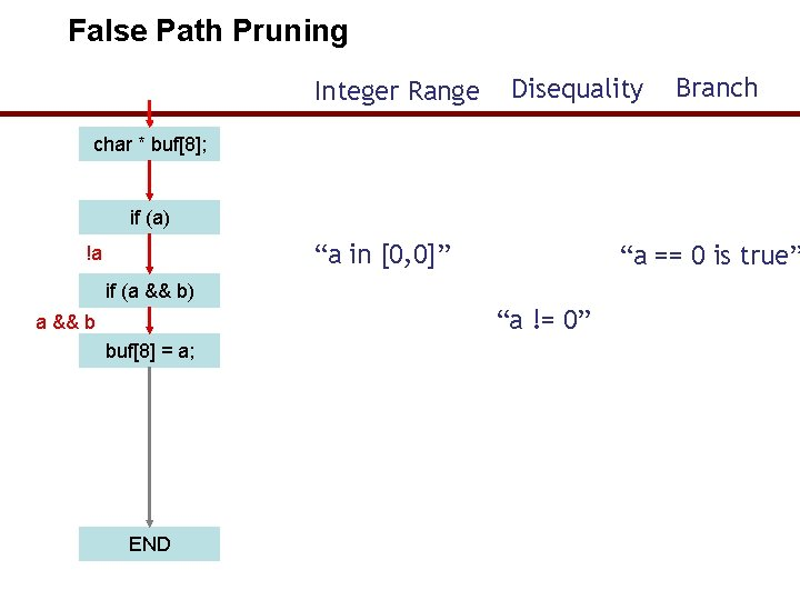 """False Path Pruning Integer Range Disequality Branch char * buf[8]; if (a) """"a in"""